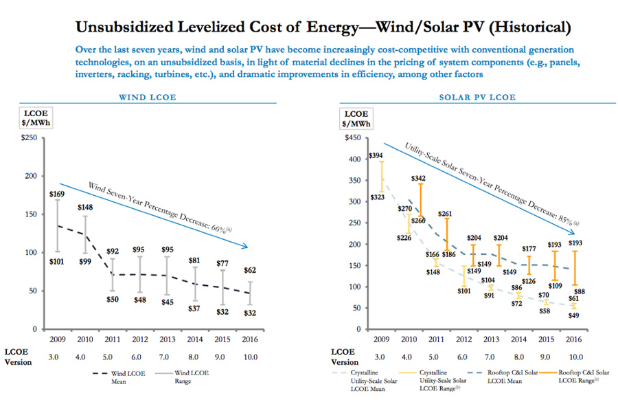 Cost-of-energy
