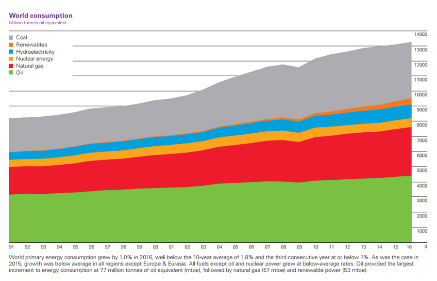 Energy Consumption World