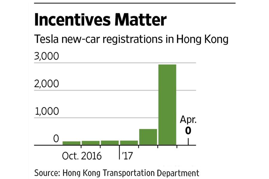 Продажи Tesla (TSLA) упали до нуля в Гонконге после отмены налогового стимулирования