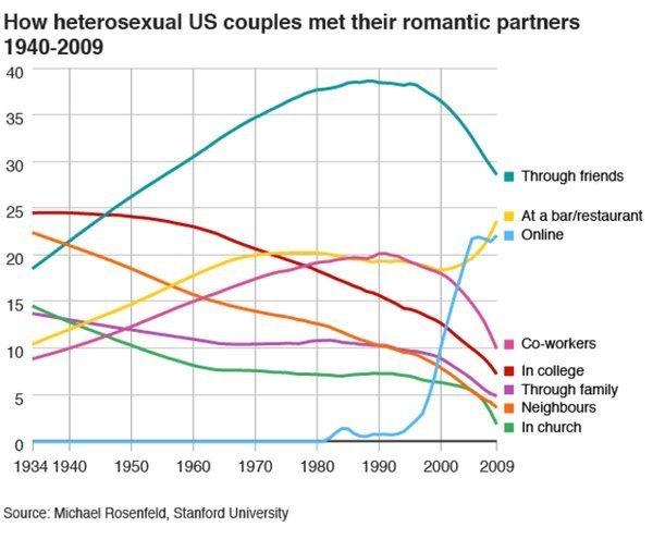 Meet Romantic