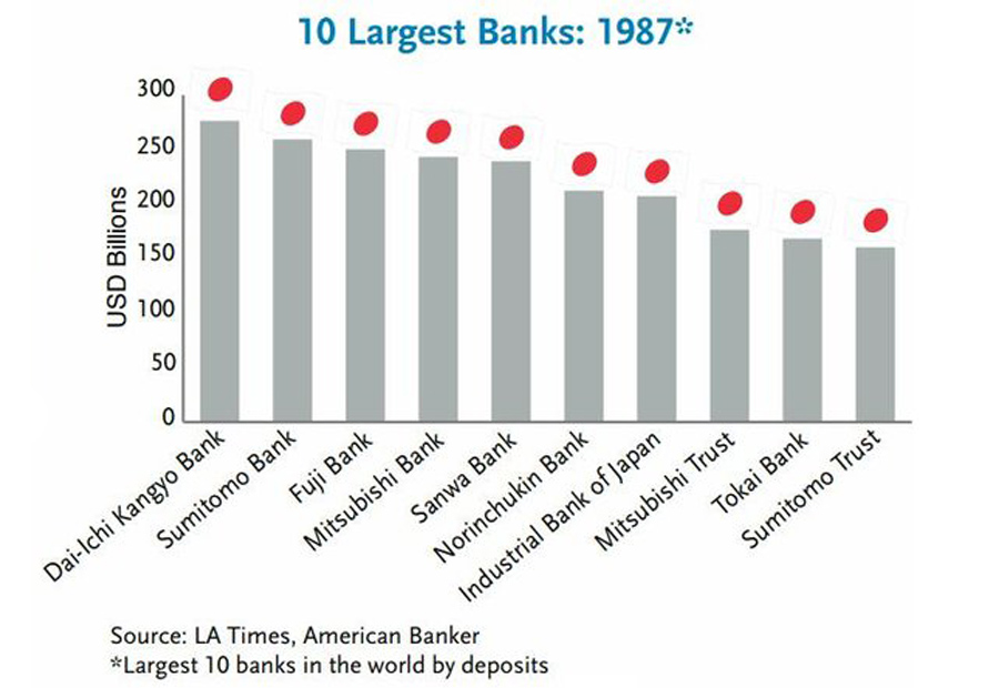 10 Largest Banks 1987