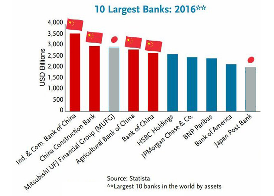 10 Largest Banks 2017