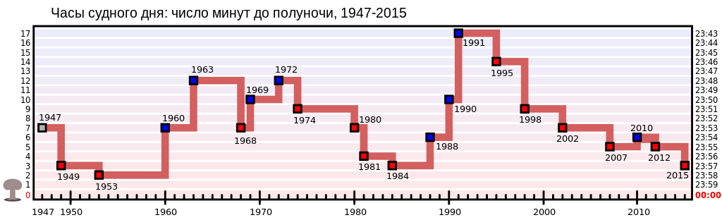 Doomsday_Clock_graph_history