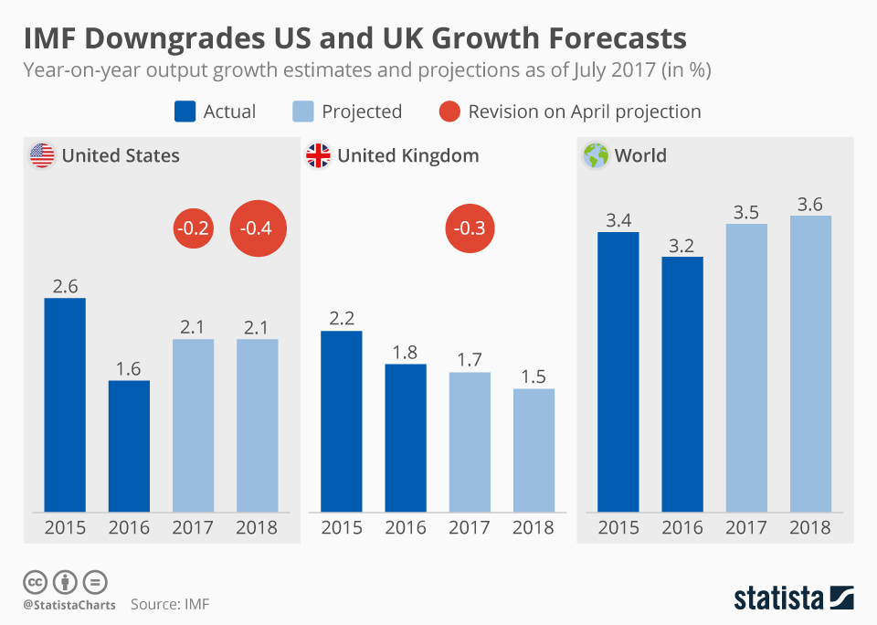 Imf_downgrades_us_and_uk_growth_forecasts_n