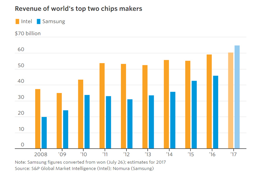 Samsung-Apple-Chips-Profit