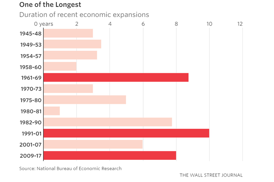 US-economy-growth-longest