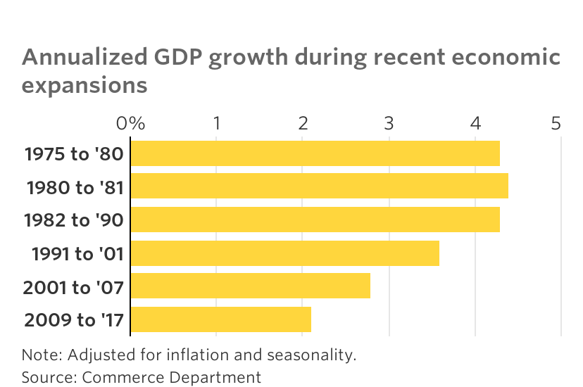 US-economy-growth-lowest