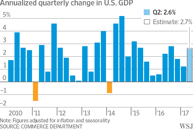 US-economy-growth-quarter