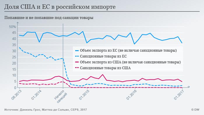Import-Rus-ES