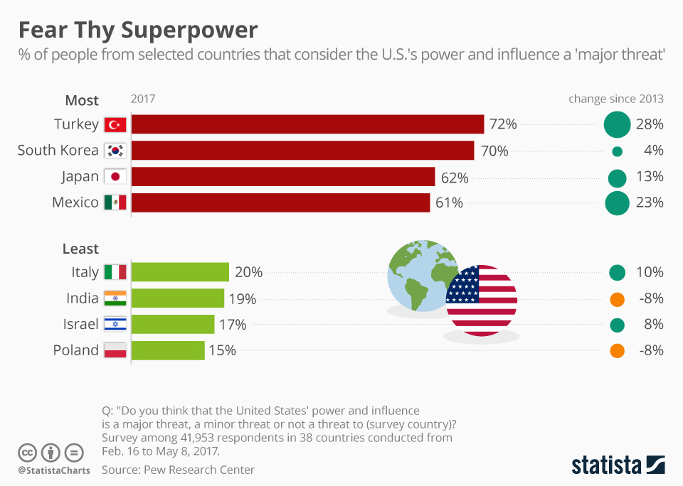 us power and influence a major threat