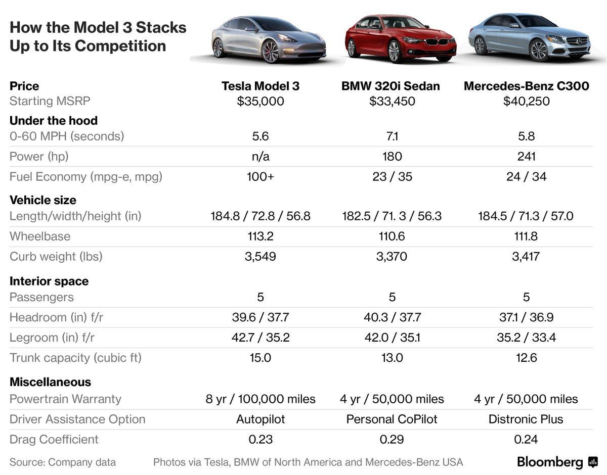 Tesla 3 Competitors