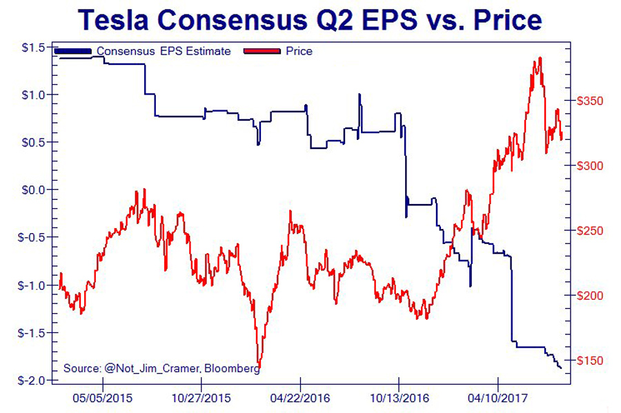Tesla EPS vs Price