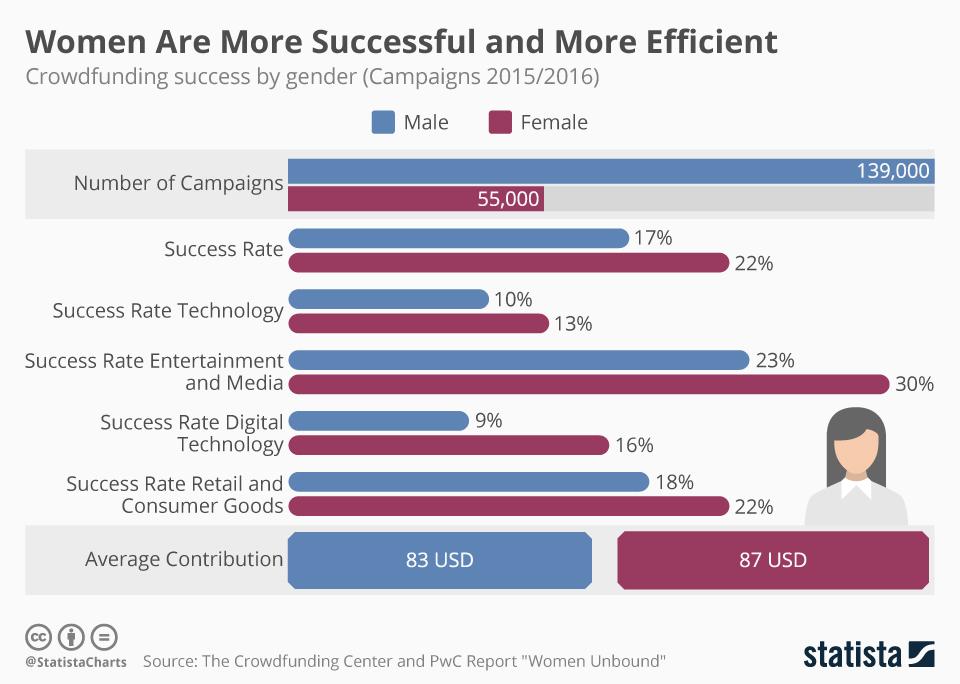 crowdfunding women more successful