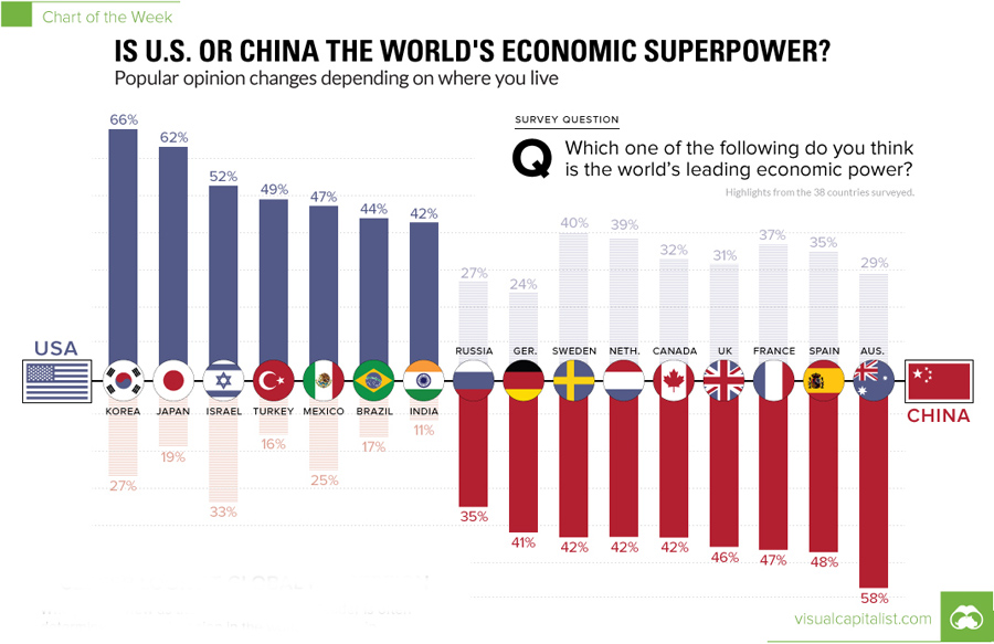 economic-superpower-opinion