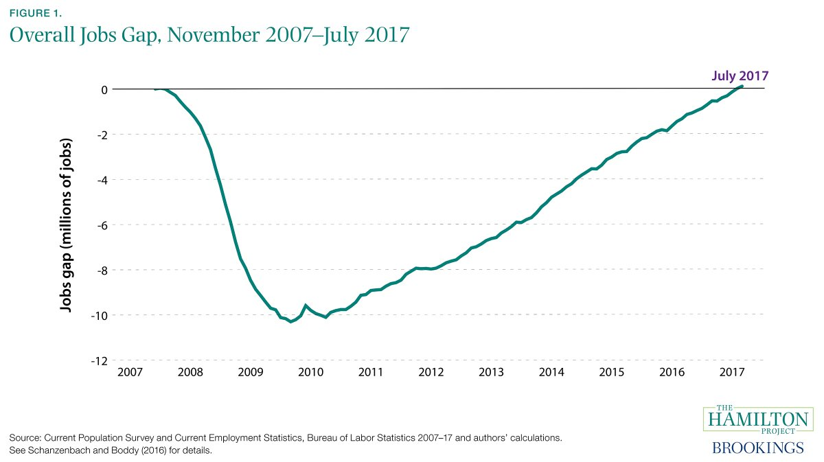 US Job Gap