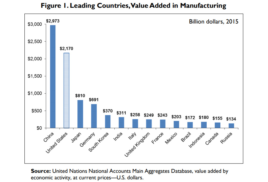 Manufacturing Leaders