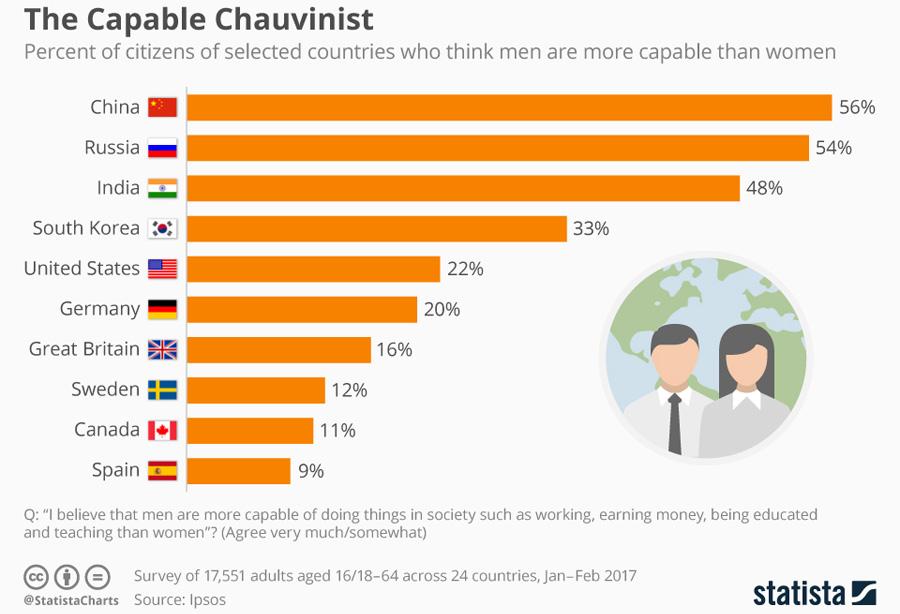 Women less capable
