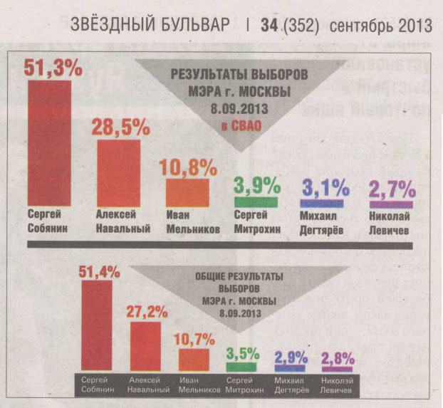 Vybory2013