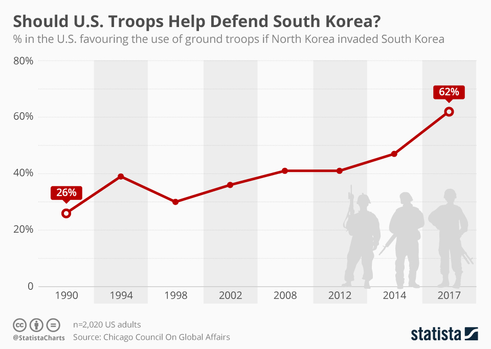 should us troops help defend south korea?