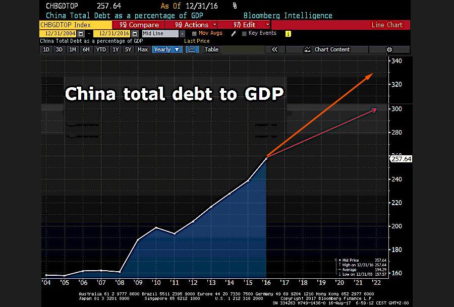 О крупнейшей экономике, увязшей в долгах и готовой «упасть»