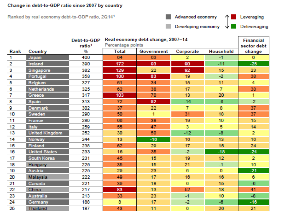 Debt2GDP-Change