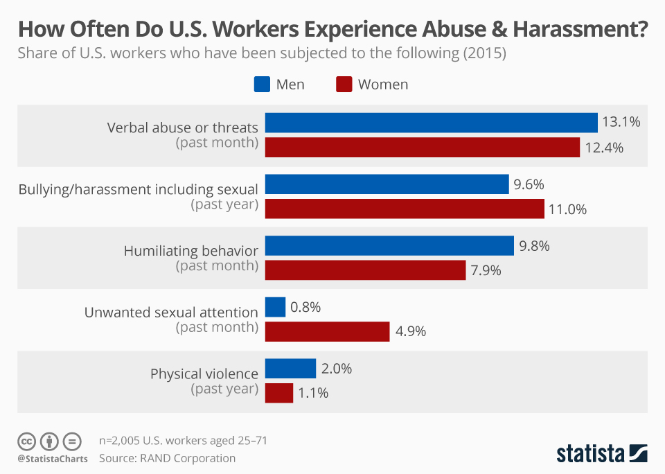 us workers experience abuse and harassment