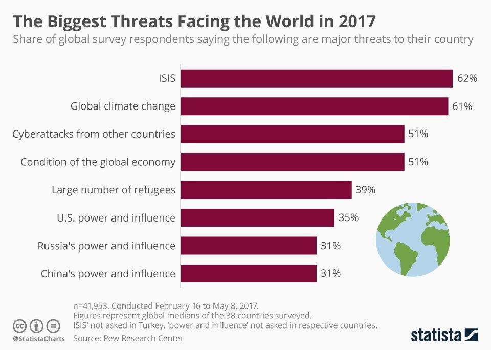 Biggest Threats