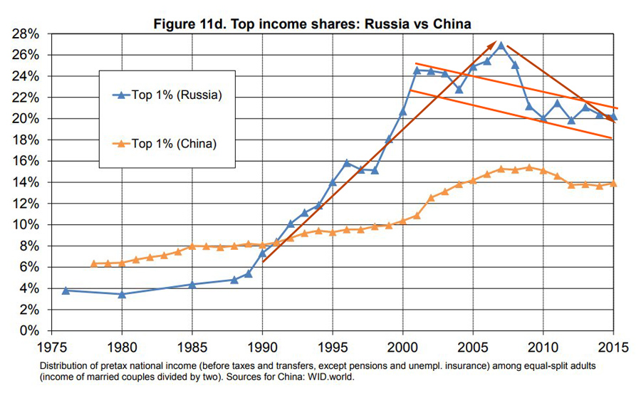 Top 1% Income Shares