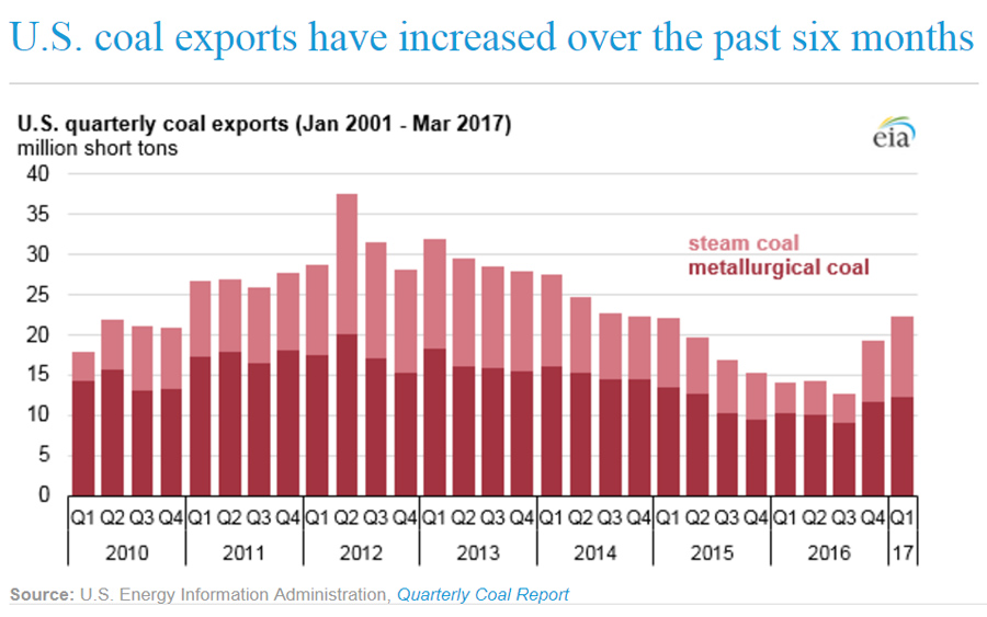 US-Coal-Export