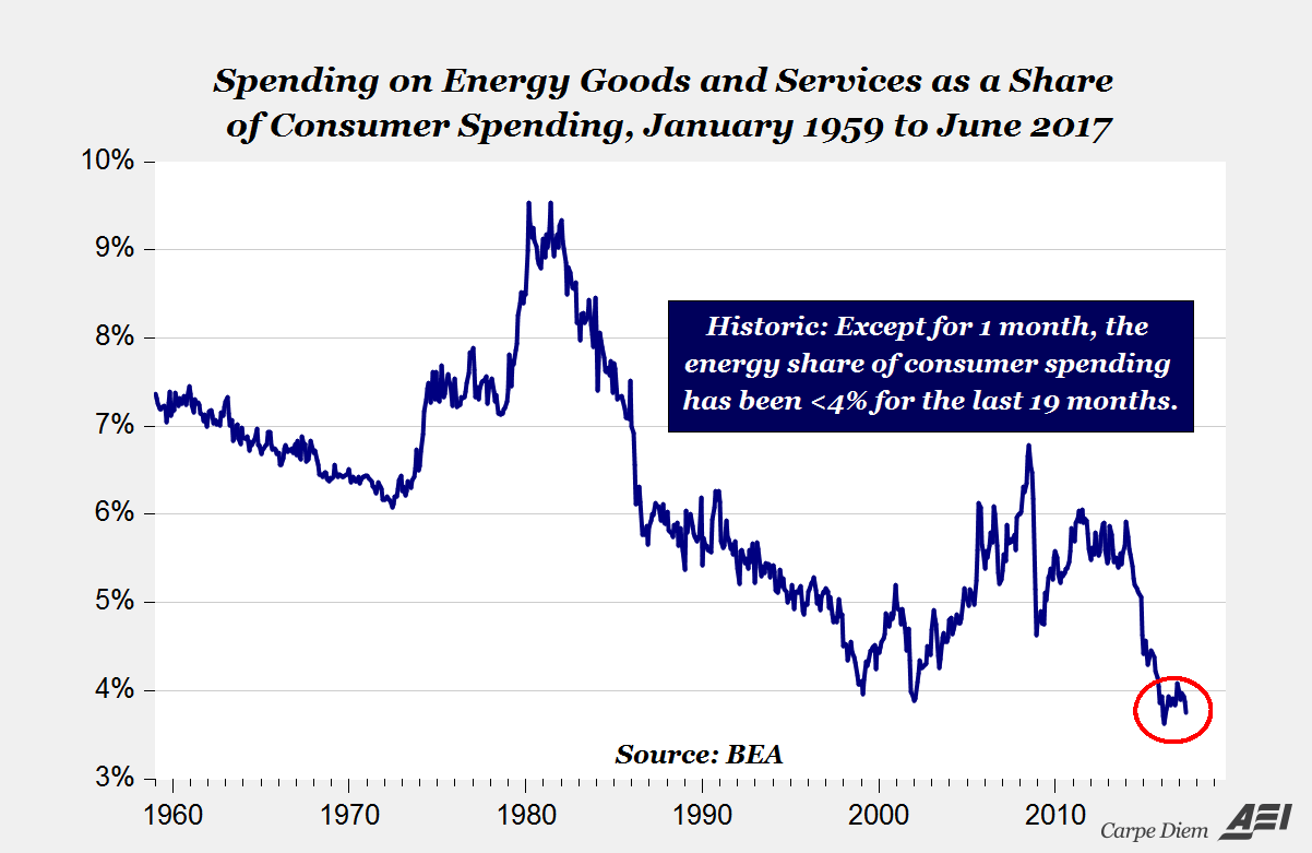 US energy goods
