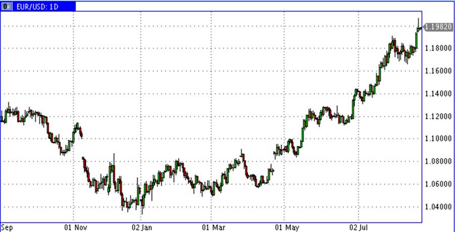 EUR-USD-2017
