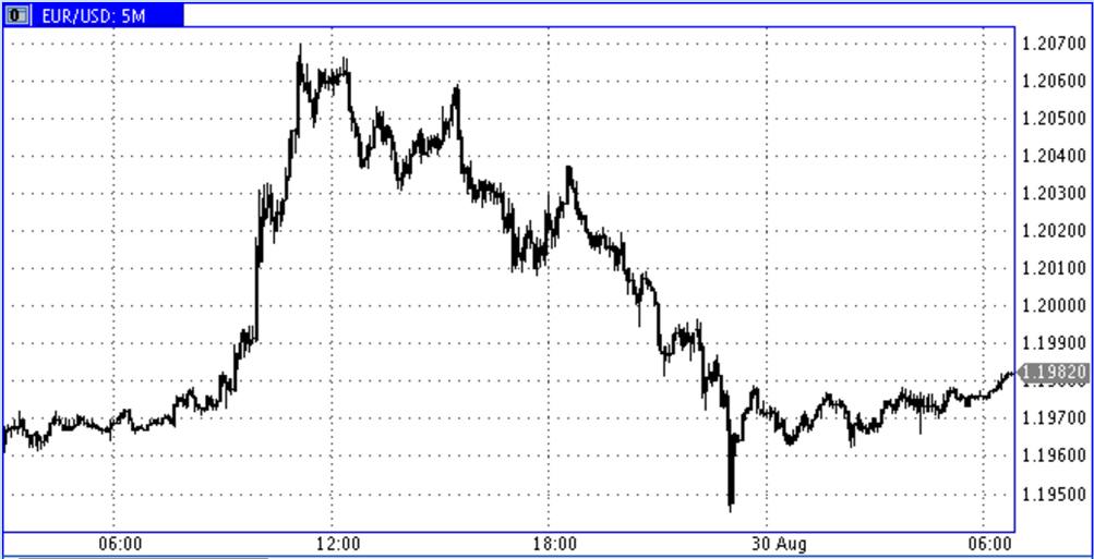 EUR-USD-2017-Aug