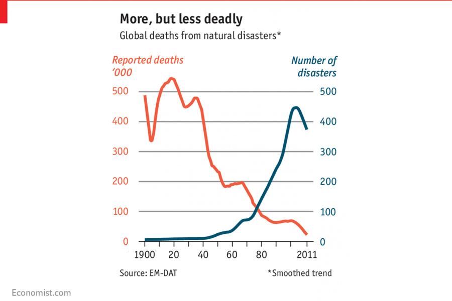 Disasters-Global
