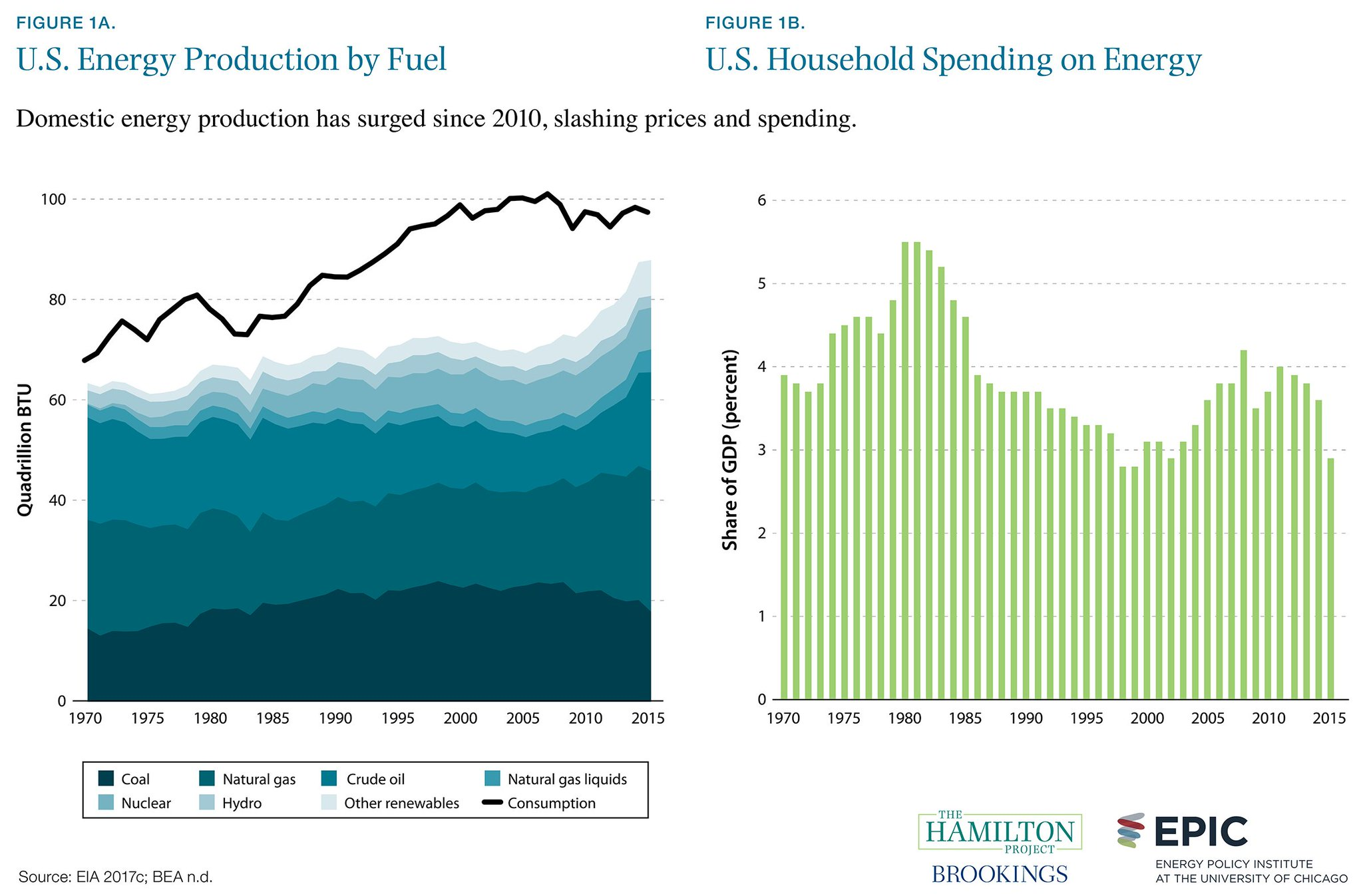 US energy by fuel source
