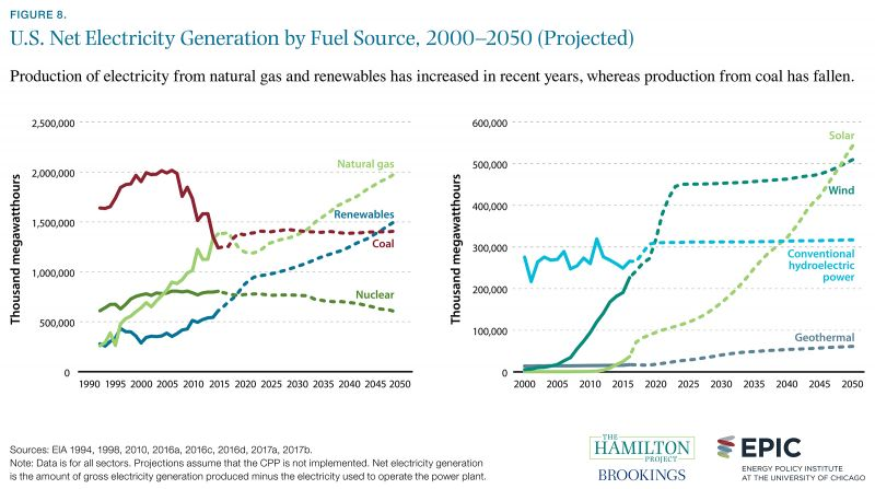 us electricity generation by fuel source