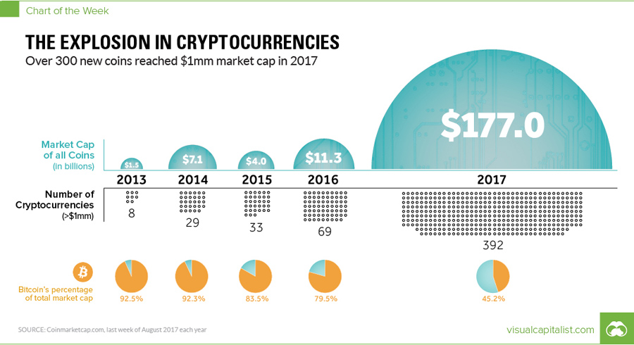 cryptocurrency coin explosion