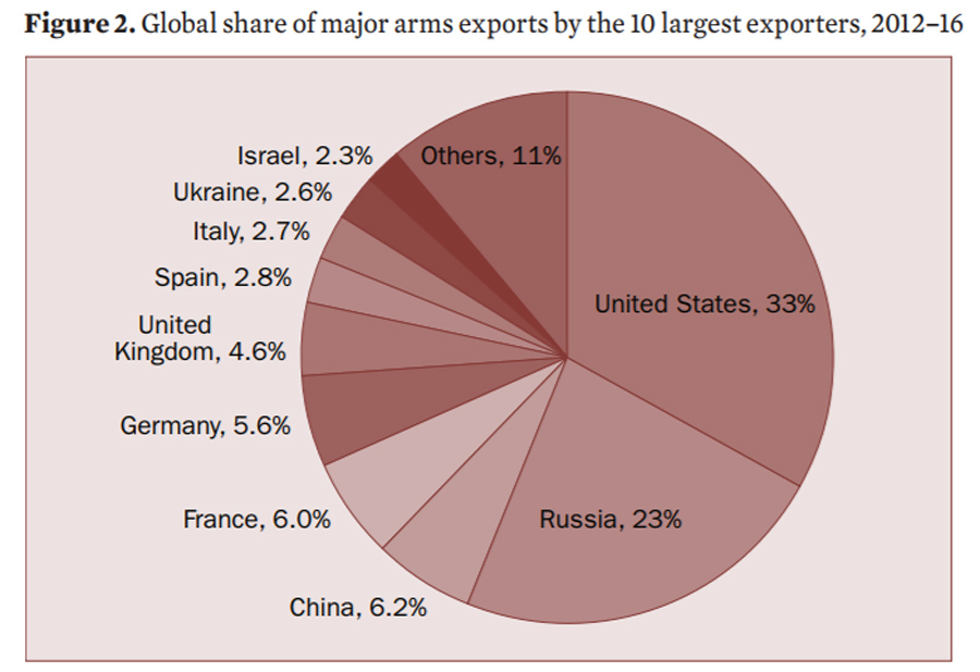 Arms-Exports-Share