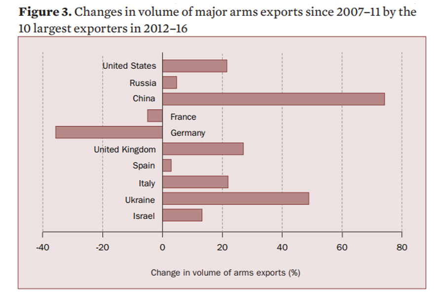 Arms-Exports-Change