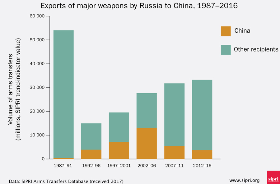 Arms-Export-2-China