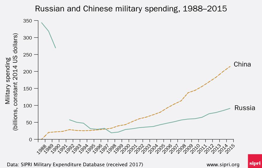Arms-Budgets-Ru-Cn