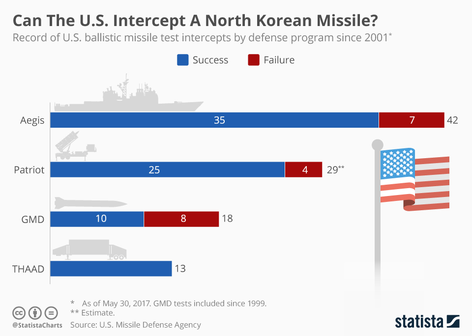 us_intercept_a_north_korean_missile
