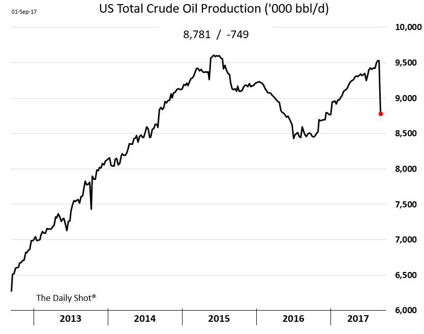 US-Oil-Prod-Harvey