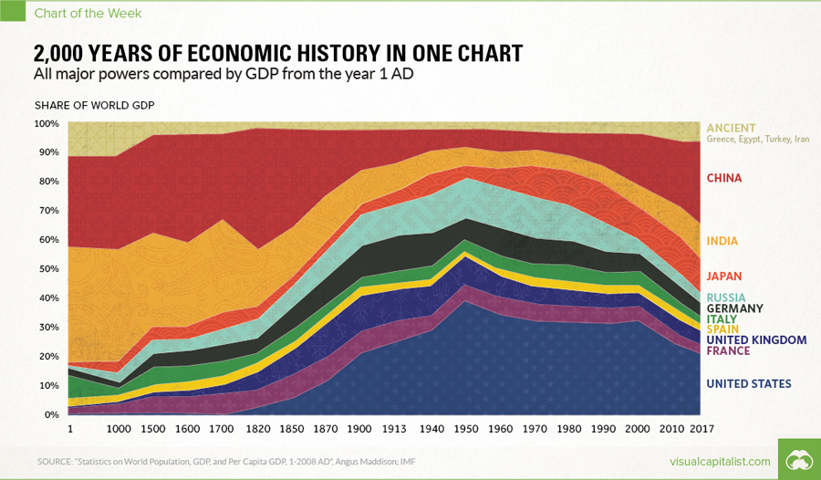 share-of-GDP-history
