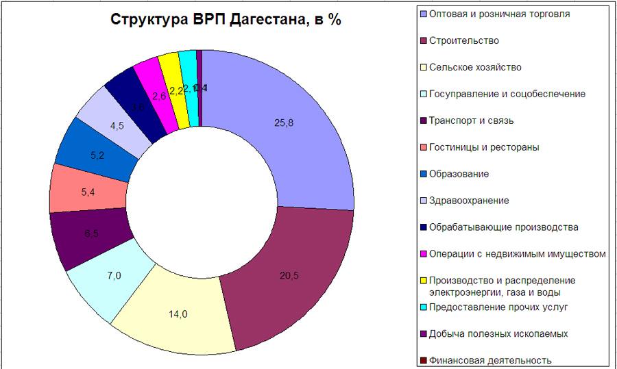 О том, где работают и как зарабатывают москвичи GDP-Dagestan
