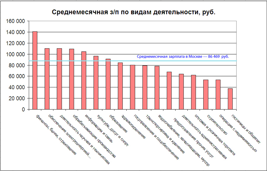 Moscow-Wages