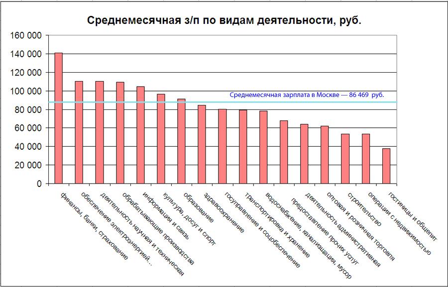 О том, где работают и как зарабатывают москвичи Moscow-Wages