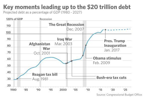 US_debt_history