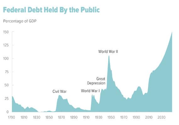 О том, что «гигантский госдолг» сделает с Америкой