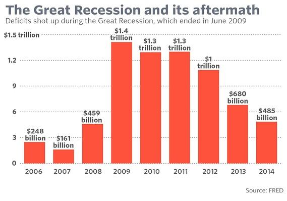 US great deficit