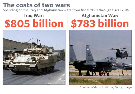 Cost two wars